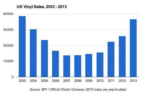 イギリスでアナログレコードの売上が過去10年最大に