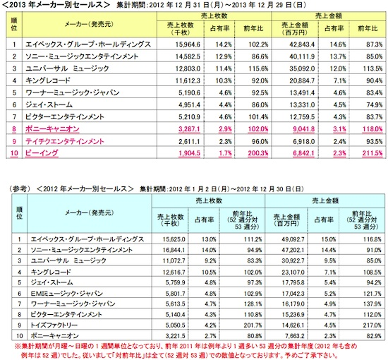 オリコン「2013年年間音楽ソフトマーケットレポート」(音楽ソフト編)メーカー別セールス