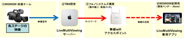 「Live Multi Viewing」構築体制