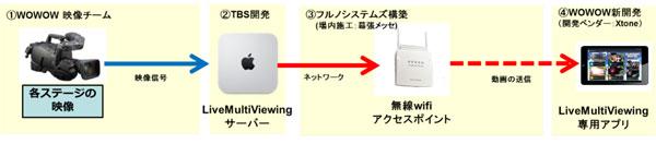 「Live Multi Viewing」構築体制