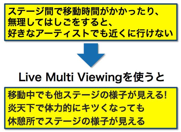 「Live Multi Viewing」イメージ画像
