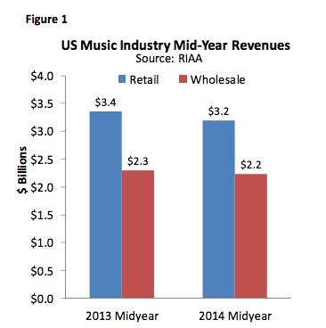 2013年と2014年の上半期のアメリカの音楽市場売上