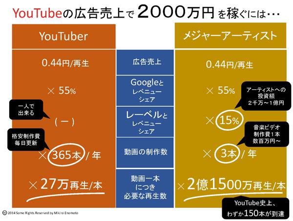 連載第53回 YouTubeの広告料でアーティストが暮らすには1億9000万回の再生数が要るらしい