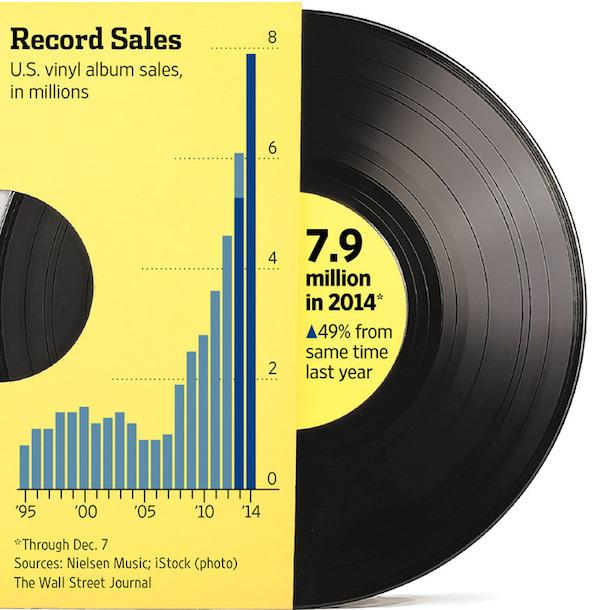 アナログレコード奇跡の復活劇、今年売上は49%アップ。しかしその影で浮上する問題とは