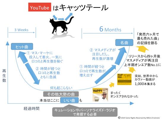 連載第54回 ミュージシャンがYouTubeで稼ぐには、YouTubeを変革するのが一番だ