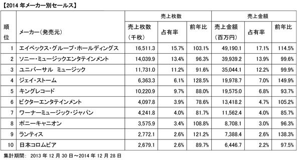 「2014年年間音楽ソフトマーケットレポート」メーカー別セールス