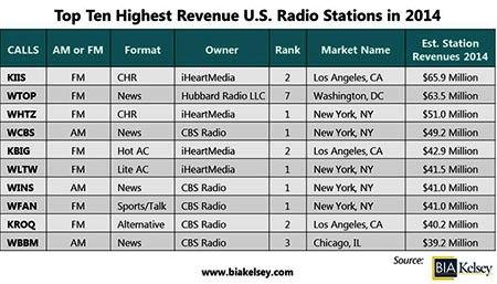 アメリカのラジオ局売り上げベスト10