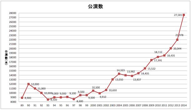 2014年ライブ市場、売上・公演数共に大幅増 ACPC調べ