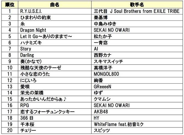 DAM年間カラオケリクエストランキング2015【POPS部門】