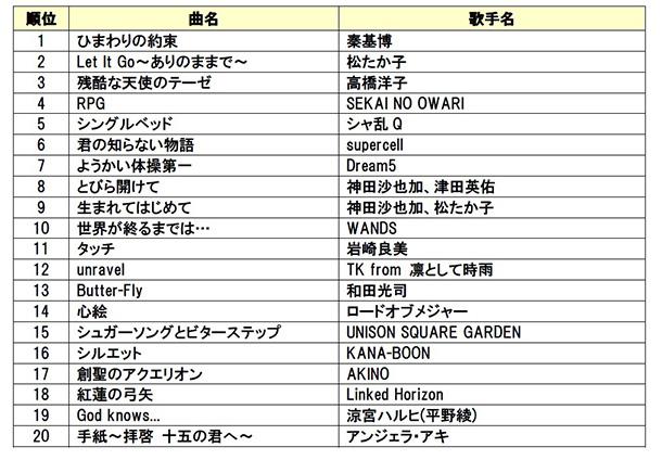 DAM年間カラオケリクエストランキング2015【アニメ・特撮・ゲーム部門】