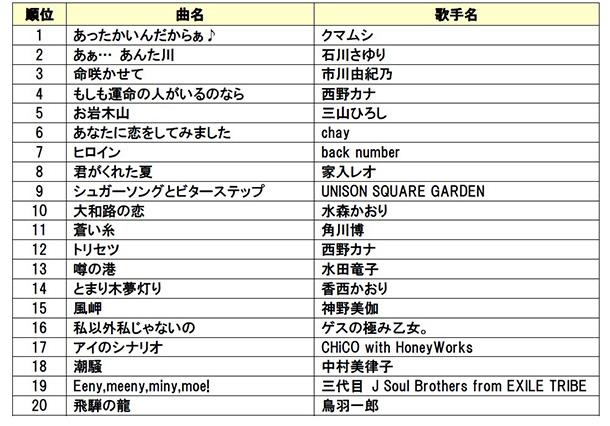 DAM年間カラオケリクエストランキング2015【今年発売楽曲部門】