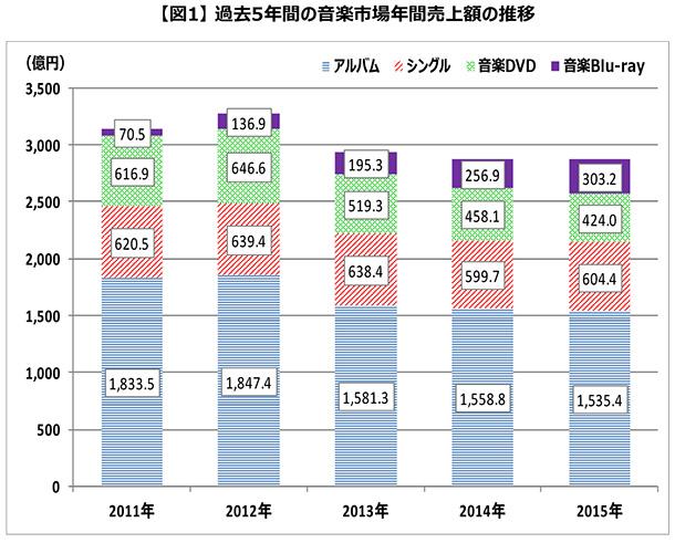 過去5年間の音楽市場年間売上額の推移