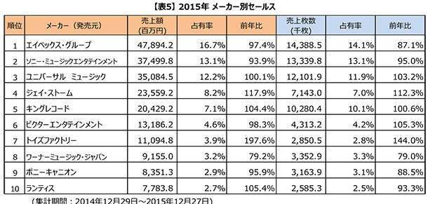2015年 メーカー別セールス
