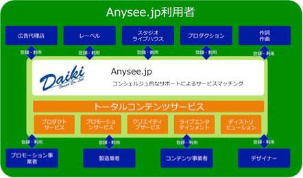 クラウドソーシングサービス「Anysee.jp」概要
