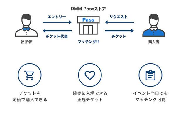 「DMM Passストア」