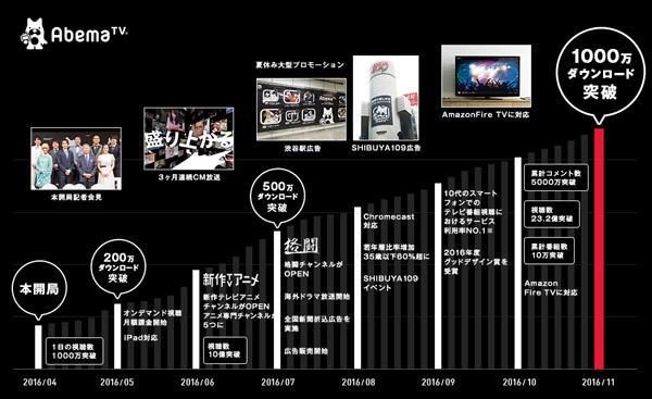 「AbemaTV」1000万DL突破 年表