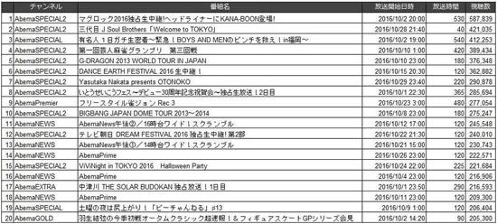 「AbemaTV」10月AbemaTVオリジナル制作番組月間視聴数ランキング