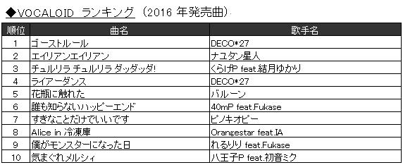 「2016年JOYSOUND カラオケ年間ランキング」9.VOCALOID ランキング(2016年発売曲)