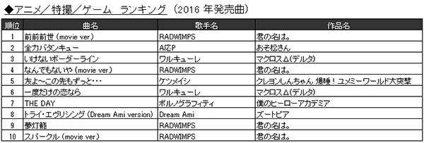 「2016年JOYSOUND カラオケ年間ランキング」7.アニメ/特撮/ゲーム ランキング(2016年発売曲)