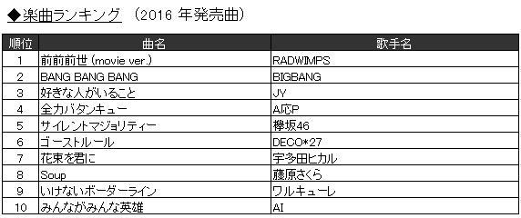「2016年JOYSOUND カラオケ年間ランキング」2.楽曲ランキング(2016年発売曲)