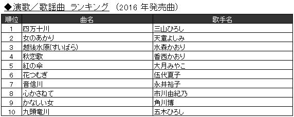 「2016年JOYSOUND カラオケ年間ランキング」5.演歌/歌謡曲 ランキング(2016年発売曲)
