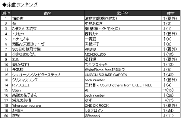 「2016年JOYSOUND カラオケ年間ランキング」1.楽曲ランキング