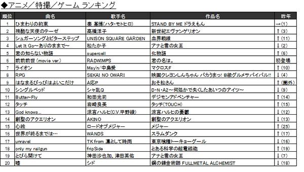 「2016年JOYSOUND カラオケ年間ランキング」6.アニメ/特撮/ゲーム ランキング