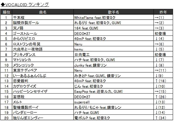 「2016年JOYSOUND カラオケ年間ランキング」8.VOCALOID ランキング