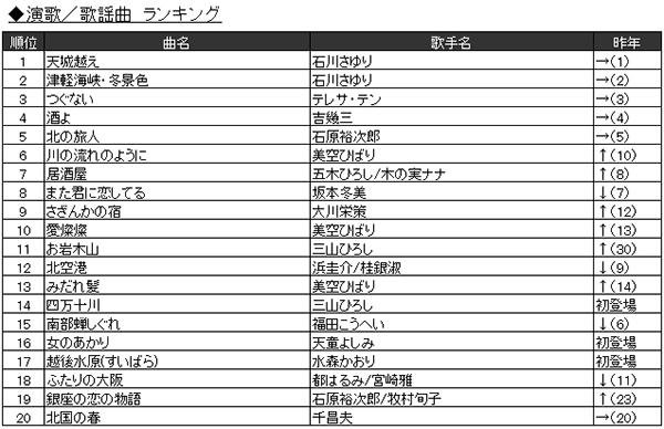 「2016年JOYSOUND カラオケ年間ランキング」4.演歌/歌謡曲 ランキング