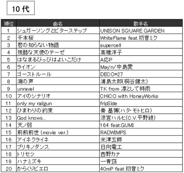 JOYSOUND2016年年代別カラオケ年間ランキング(10代)