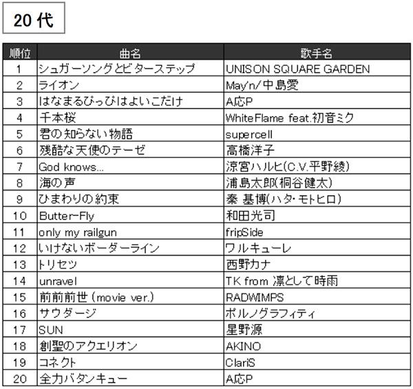 JOYSOUND2016年年代別カラオケ年間ランキング(20代)