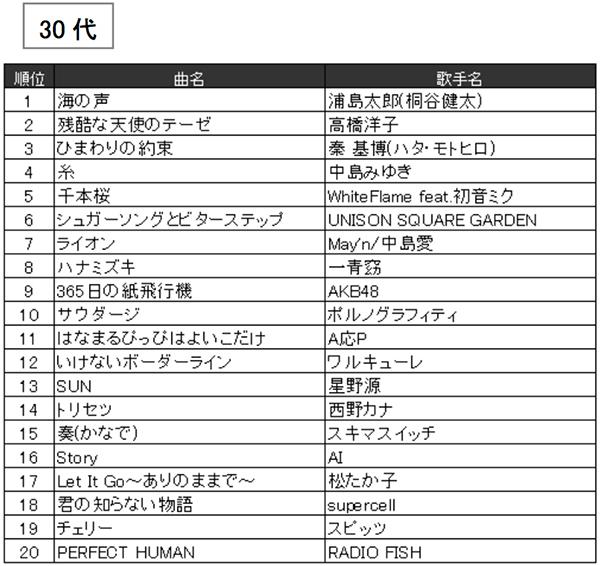 JOYSOUND2016年年代別カラオケ年間ランキング(30代)