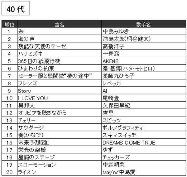 JOYSOUND2016年年代別カラオケ年間ランキング(40代)