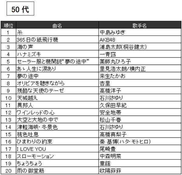 JOYSOUND2016年年代別カラオケ年間ランキング(50代)