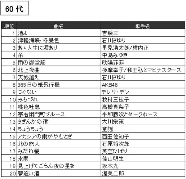 JOYSOUND2016年年代別カラオケ年間ランキング(60代)