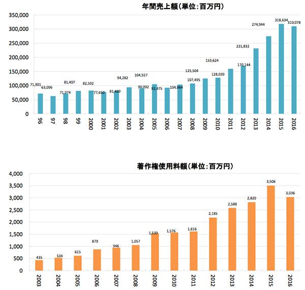 2016年のライブ市場調査データ2