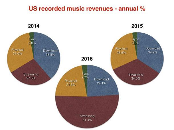 過去3年間の売り上げ ミュージック・ビジネス・ワールドワイド