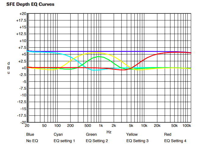 SFE Depth EQ Curves
