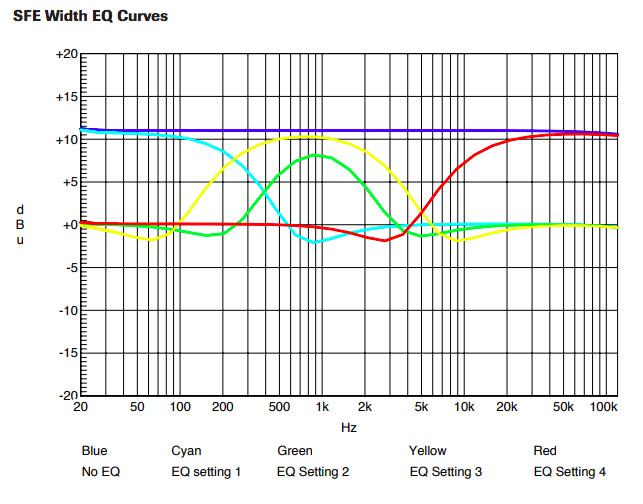 SFE Width EQ Curves