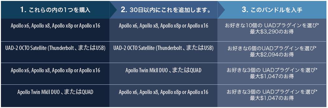 DoubleDownProgram表