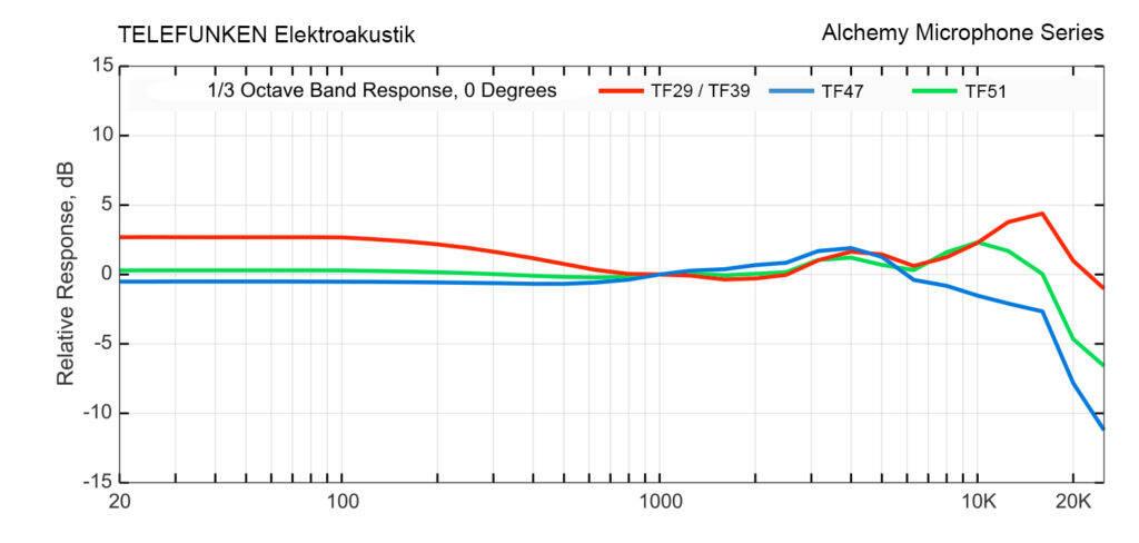 Alchemy-Series-Frequency-Response-Graph-Third-Ocatve-03-1024x488