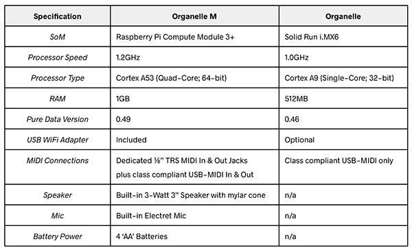 5d12ccf47a7a1a09abf295b0_Organelle-Spec-Comparison-1-600