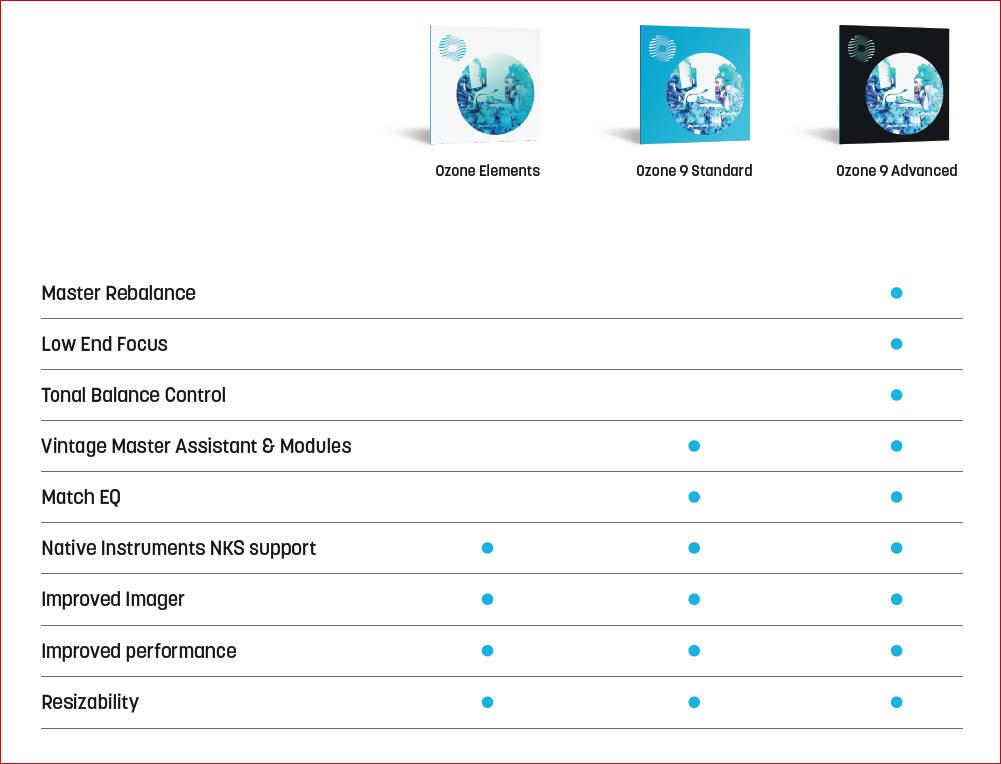 Ozone9機能と製品比較