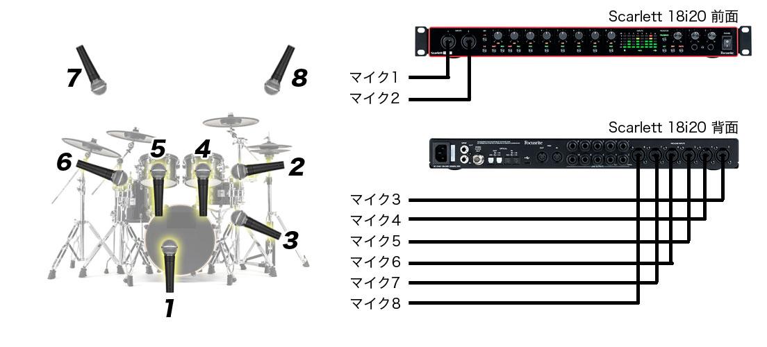 18i20_drums