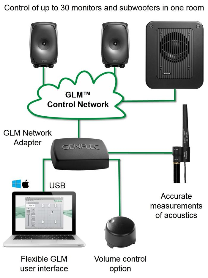 sam_glm_system_connection_3
