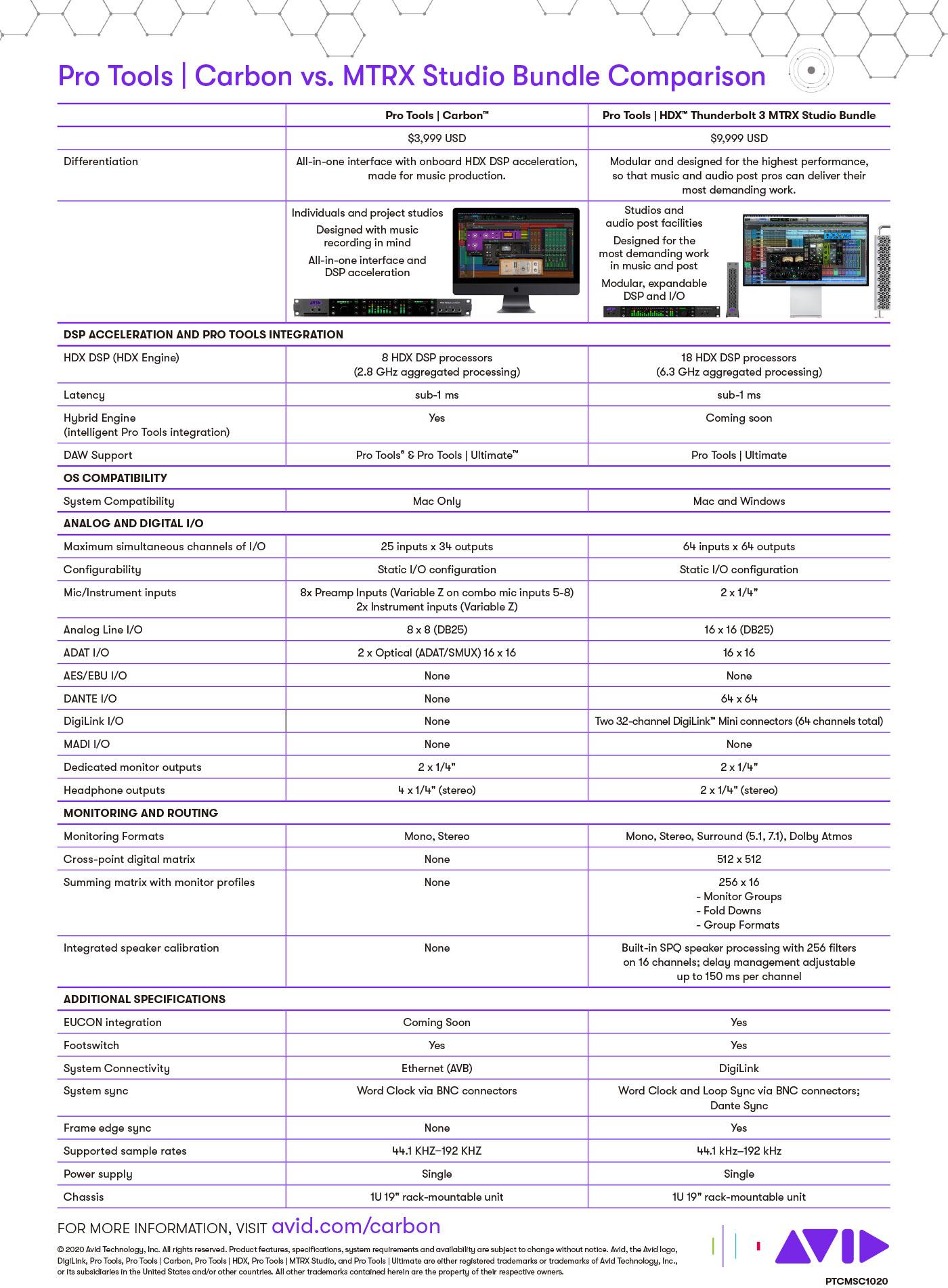 Pro-Tools-Carbon-vs.-HDX-MTRX-Studio-Bundle-Comparison
