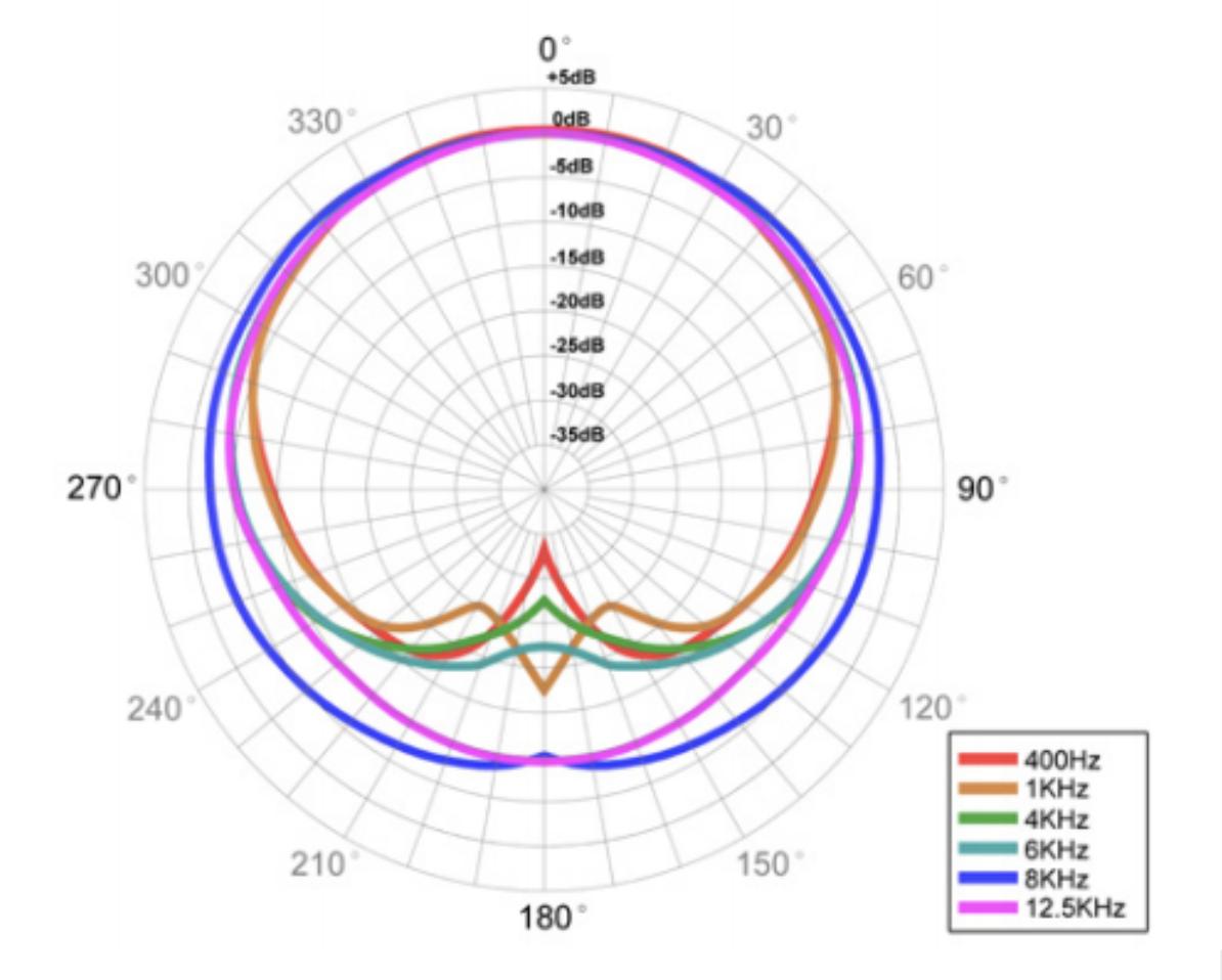 ICON-polar-pattern