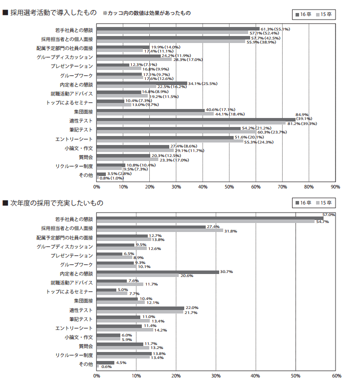 グループワーク・グループディスカッション導入率