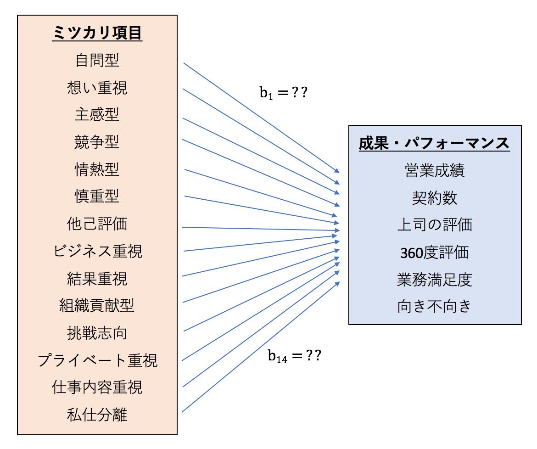 Multiple-Regression-mitsucari