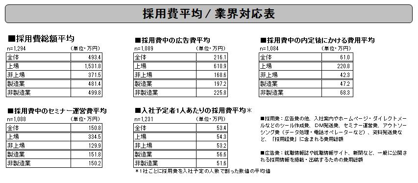 採用費平均 / 業界対応表